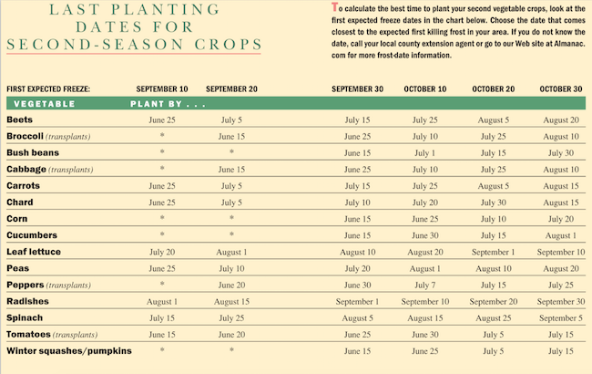Succession-gardening-chart-Last Planting dates